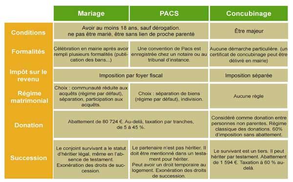 contrat-mariage-pacs-concubinage